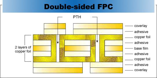 Double sied FPC