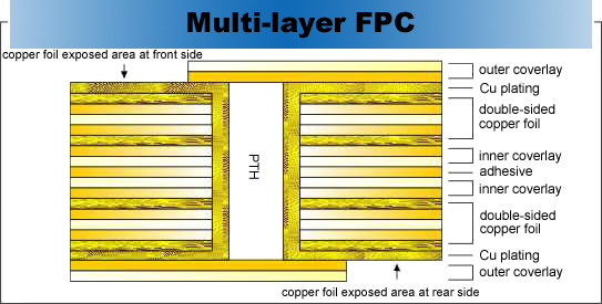 Multilayer FPC, flexible pcb