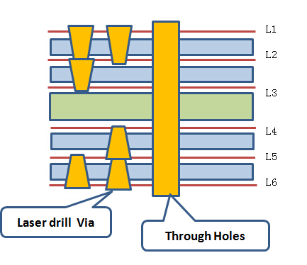 HDI PCB stack up 6 layers 2 steps