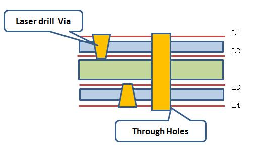 HDI PCB stack up 4 layers 1 step