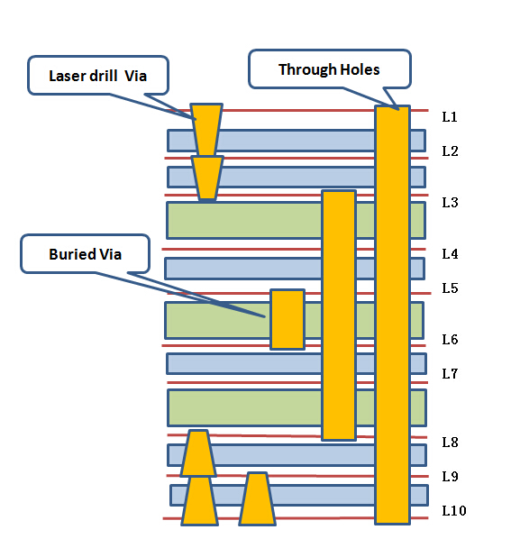 HDI PCB stack up 10 layers 2 steps with burried vias