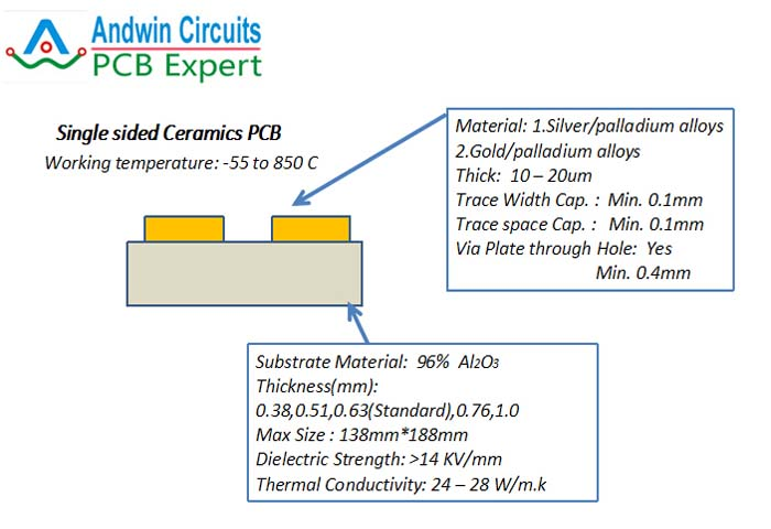 Ceramic Pcb Manufacturer 1 To 2 Layers Andwinpcb Com