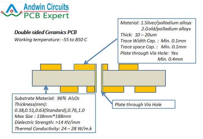 2 layer ceramics pcb structure