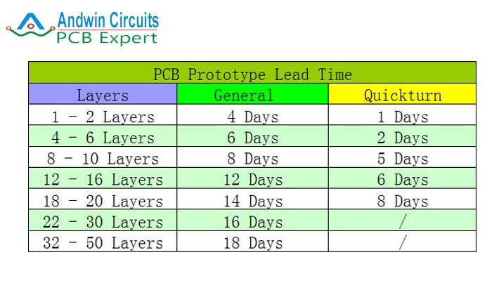 PCB prototype lead time