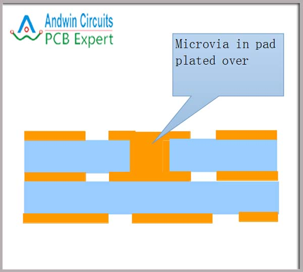 microvia in pad plated over