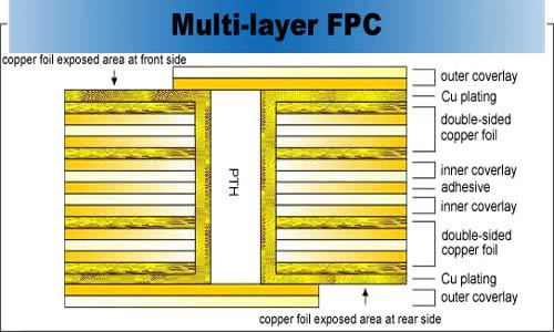 multilayer fpc stackup