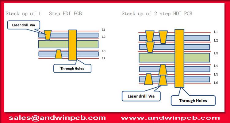 hdi-pcb-stack-up-5