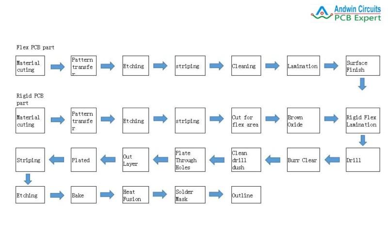 rigid flex pcb manufacturing process
