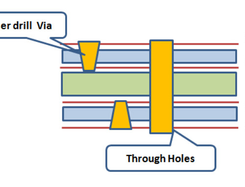 The Knowledge of printed Circuit board blind hole plate technology