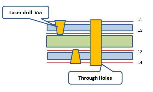 blind hole plate technology