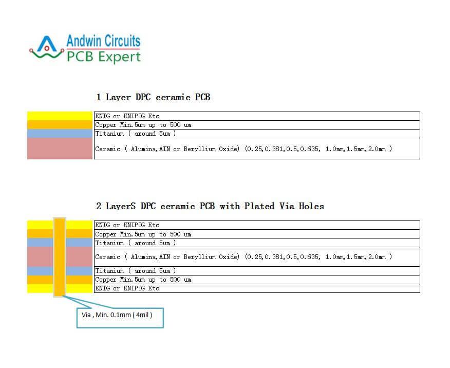DPC ceramic PCB stack up