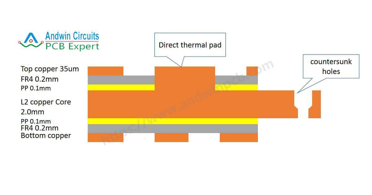 Embed copper core pcb