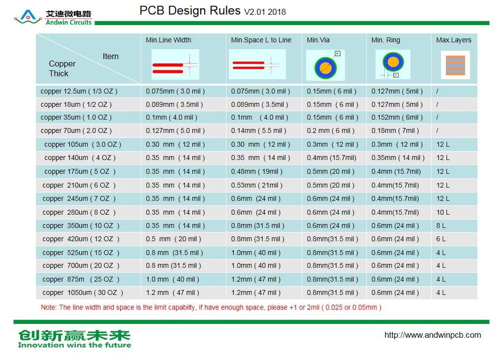 standard fr4 design rules