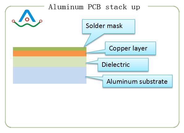 aluminum pcb stack up
